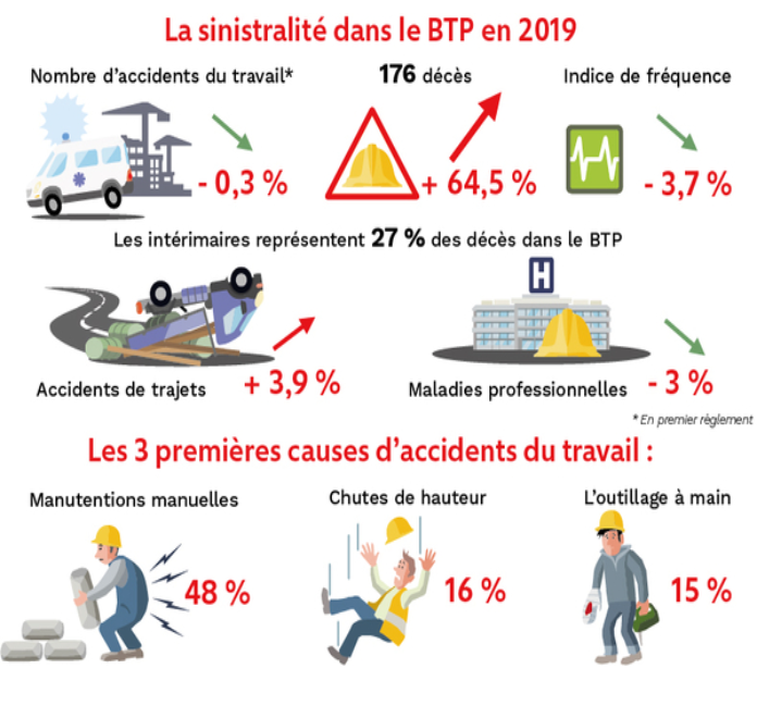 accidentologie BTP 2019 002